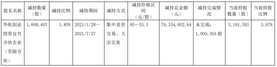 卓易信息股东华软创投减持160.84万股 套现7635.46万