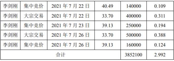 金陵体育2名股东合计减持385.21万股 套现合计约1.2亿