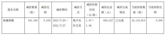 *ST济堂股东新疆嘉酿被动减持44.14万股