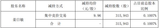 恒实科技股东姜日敏减持31.59万股 套现314.68万
