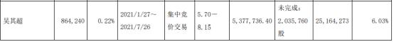 建研院股东吴其超减持86.42万股 套现537.77万