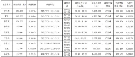华鲁恒升董事、高管合计减持76.12万股 套现合计3257.46万