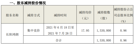 和远气体股东长阳鸿朗减持153万股 套现2746.35万