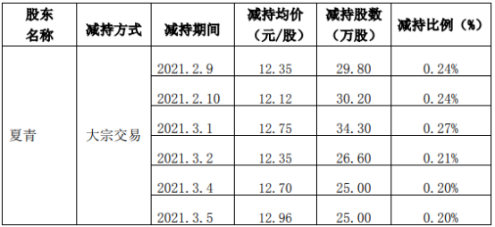 力盛赛车股东夏青减持427万股 套现约6853.35万