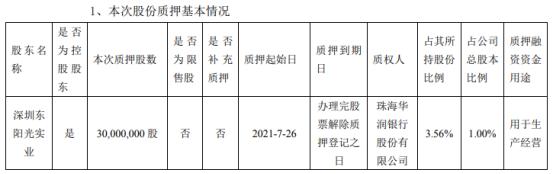 东阳光控股股东深圳东阳光实业质押3000万股 用于生产经营