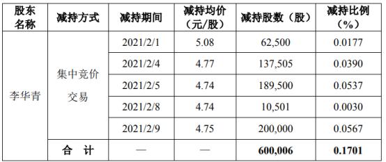 渤海股份股东李华青减持60万股 套现约285万