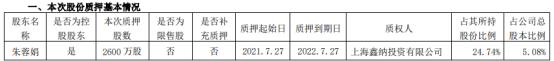 国发股份控股股东朱蓉娟质押2600万股 用于为贷款提供质押担保