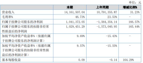 宜通海科2021年上半年净利104.14万扭亏为盈 业务订单增长