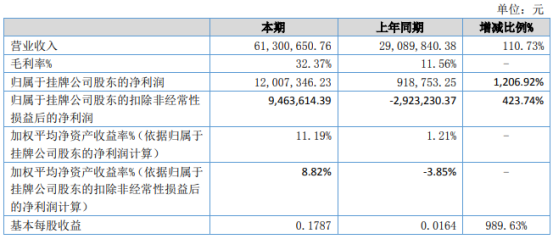 天物生态2021年上半年净利1200.73万增长1206.92% 销售费用减少