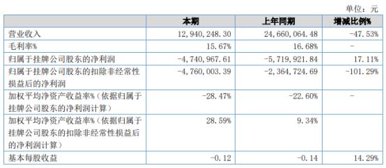 隆和节能2021年上半年亏损474.1万亏损减少 销售费用减少
