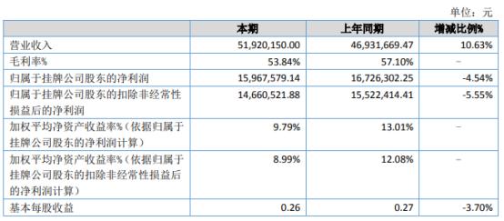 科苑生物2021年上半年净利1596.76万下滑4.54% 管理费用增加