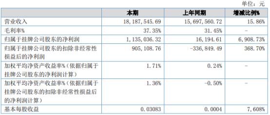 福民生物2021年上半年净利113.5万增长6908.73% 销售收入增加