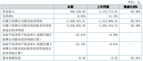 华语互动2021年上半年亏损292.05万同比亏损增加 业务量减少