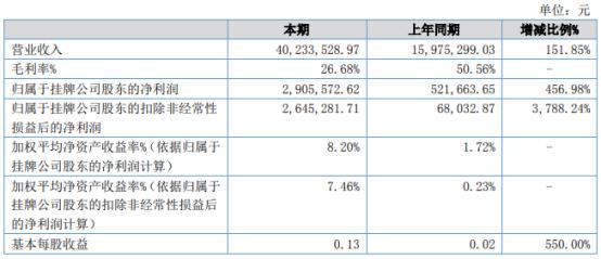 肯特智能2021年上半年净利290.56万增长456.98% 销售大幅增长