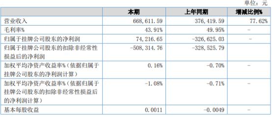 云鼎教育2021年上半年净利7.42万同比扭亏为盈 本期购买理财并赎回