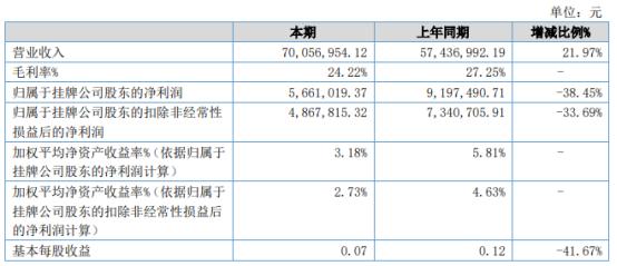 金洁水务2021年上半年净利566.1万下滑38.45% 成本费用增加