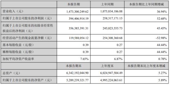 国瓷材料2021年上半年净利3.94亿增长52.68% 催化材料板块产品销量增加