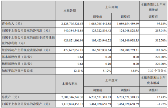 泰和新材2021年上半年净利4.4亿增长255.01% 氨纶售价上升