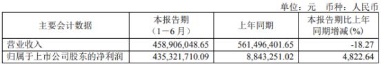 万通发展2021年上半年净利4.35亿增长4822.64% 处置子公司股权产生投资收益