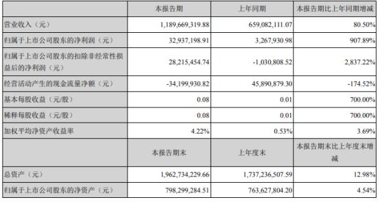 温州宏丰2021年上半年净利3293.72万增长907.89% 销售订单增加