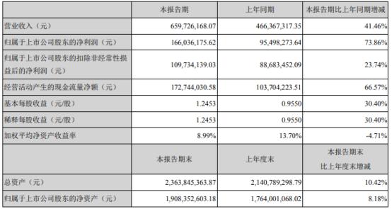 海晨股份2021年上半年净利1.66亿增长73.86% 本期业务增长