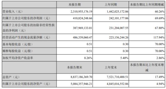 顺络电子2021年上半年净利4.11亿增长69.69% 产品销售增长
