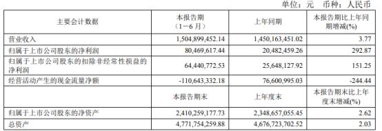 上工申贝2021年上半年净利8046.96万增长292.87% 中厚料机产品需求增长