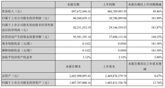 佐力药业2021年上半年净利8656.07万增长181.9% 销售收入增长