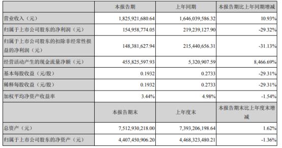 东诚药业2021年上半年净利1.55亿下滑29.32% 肝素钠主营业务成本上升