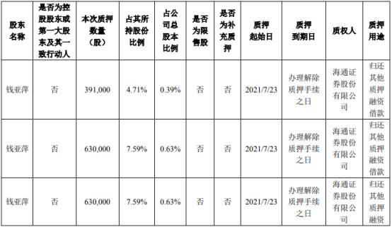 帝科股份股东钱亚萍质押291.1万股 用于归还其他质押融资借款