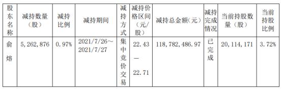 万东医疗股东俞熔减持526.29万股 套现1.19亿