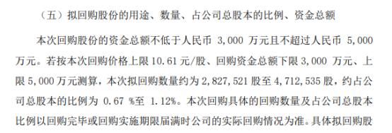 永吉股份将花不超5000万元回购公司股份 用于股权激励