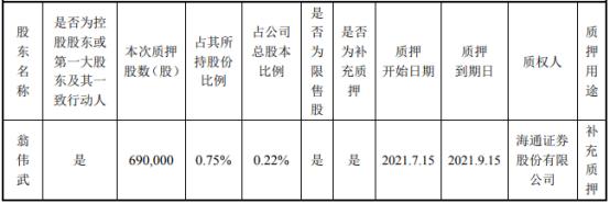 英联股份控股股东翁伟武质押69万股 用于补充质押