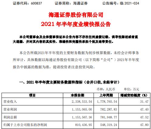 海通证券2021年上半年净利81.04亿增长47.8% 沪深两市交易量上升