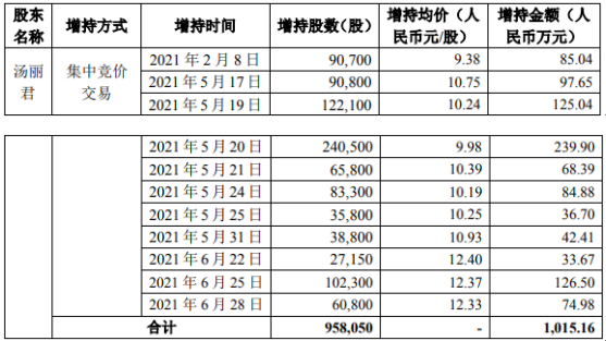 昊志机电董事长汤丽君增持95.81万股 耗资1015.16万