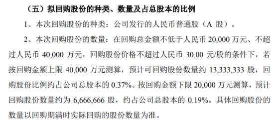 三花智控将花不超4亿元回购公司股份 用于股权激励