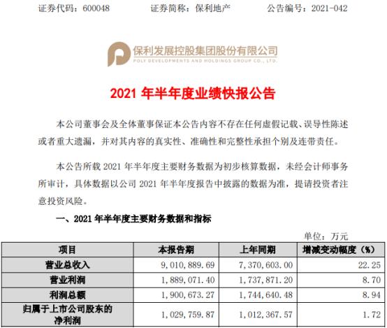 保利地产2021年上半年净利102.98亿增长1.72% 实现签约金额增加