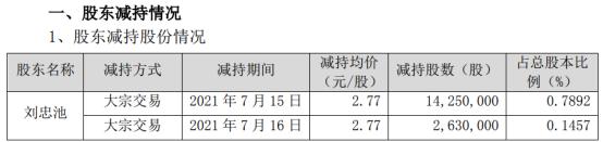 中化岩土股东刘忠池减持1688万股 套现4675.76万