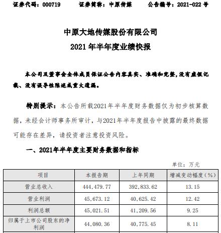中原传媒2021年上半年净利4.41亿增长8.11% 公司经营稳健