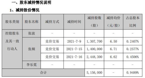 安居宝控股股东及其一致行动人合计减持515.6万股 套现约3413.27万