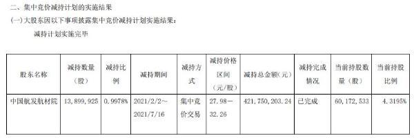 中航高科股东中国航发航材院减持1389.99万股 套现4.22亿