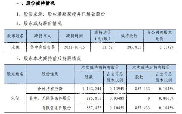 正海磁材副总经理兼董事会秘书宋侃减持28.58万股 套现357.82万