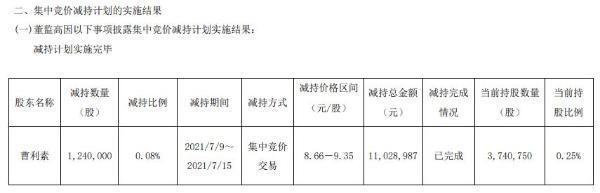 金田铜业高级管理人员曹利素减持124万股 套现1102.9万