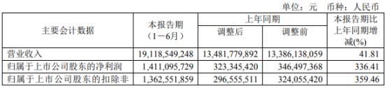 西部矿业2021年上半年净利14.11亿增长336.41% 铜类产品量价齐升