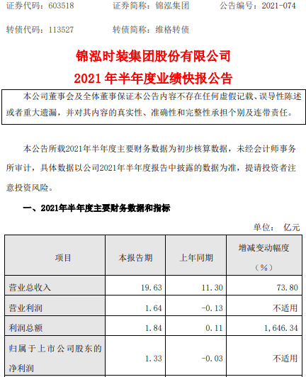锦泓集团2021年上半年净利1.33亿同比扭亏为盈 整体销售持续增长