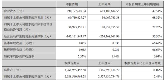 拓维信息2021年上半年净利6071.06万增长68.32% PC收入均大幅上升