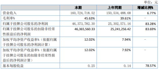 易讯通2021年上半年净利4637.38万增长83.28% 技术服务收入增加