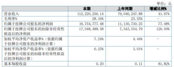 民士达2021年上半年净利1975.48万增长77.48% 产品销量增长