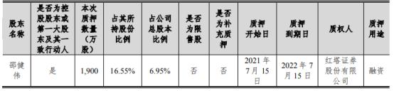 今天国际控股股东邵健伟质押1900万股 用于融资