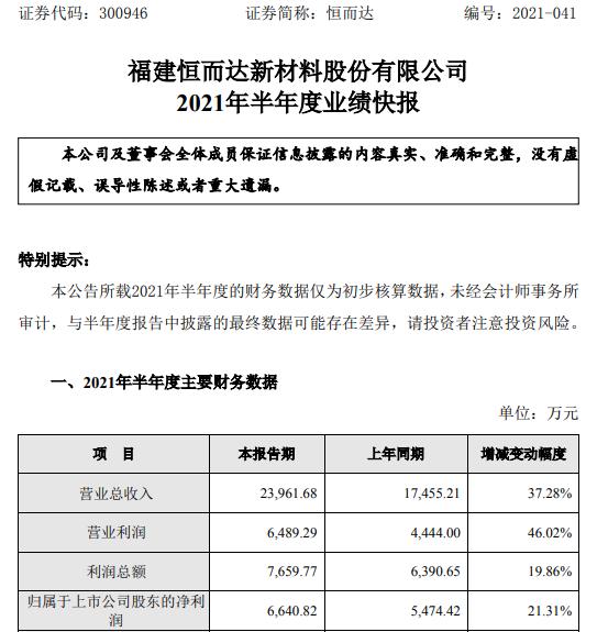 恒而达2021年上半年净利6640.82万增长21.31% 锯切工具销售收入增长